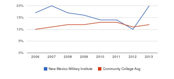 New Mexico Military Institute Black&nbsp(2006-2013)