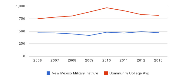 New Mexico Military Institute Full-Time Students&nbsp(2006-2013)