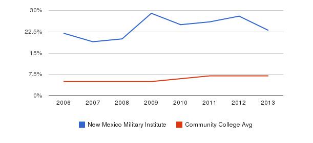 New Mexico Military Institute Hispanic&nbsp(2006-2013)