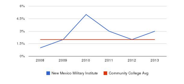New Mexico Military Institute More&nbsp(2008-2013)