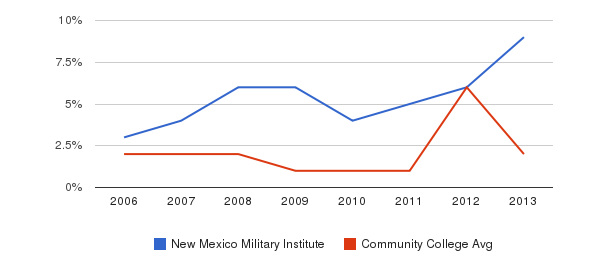 New Mexico Military Institute non_resident&nbsp(2006-2013)