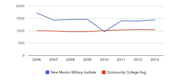 New Mexico Military Institute sat total&nbsp(2006-2013)