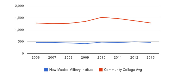 New Mexico Military Institute Total Enrollment&nbsp(2006-2013)