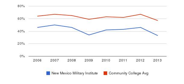 New Mexico Military Institute White&nbsp(2006-2013)