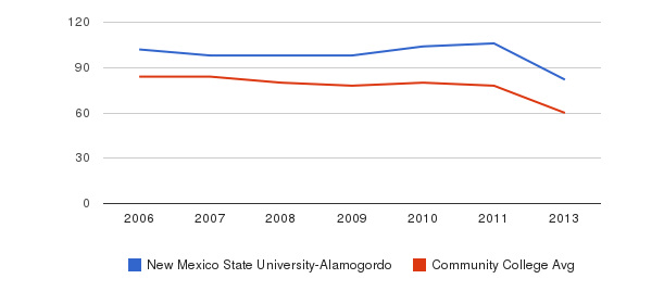 New Mexico State University-Alamogordo Total Faculty&nbsp(2006-2013)