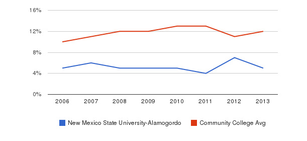 New Mexico State University-Alamogordo Black&nbsp(2006-2013)