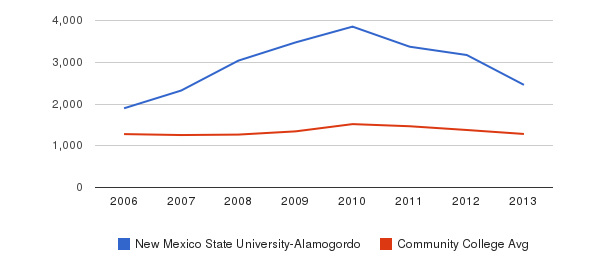 New Mexico State University-Alamogordo Total Enrollment&nbsp(2006-2013)