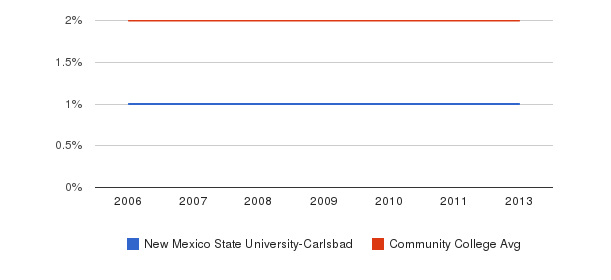 New Mexico State University-Carlsbad Asian&nbsp(2006-2013)