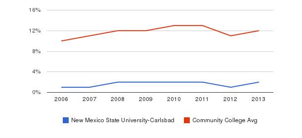 New Mexico State University-Carlsbad Black&nbsp(2006-2013)