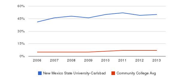 New Mexico State University-Carlsbad Hispanic&nbsp(2006-2013)