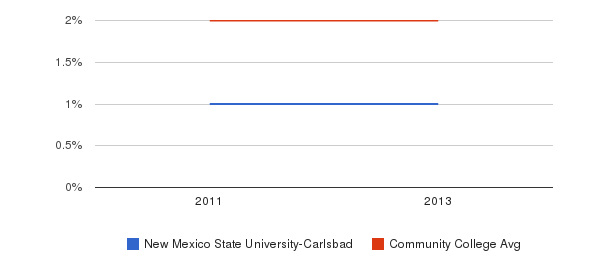 New Mexico State University-Carlsbad More&nbsp(2011-2013)