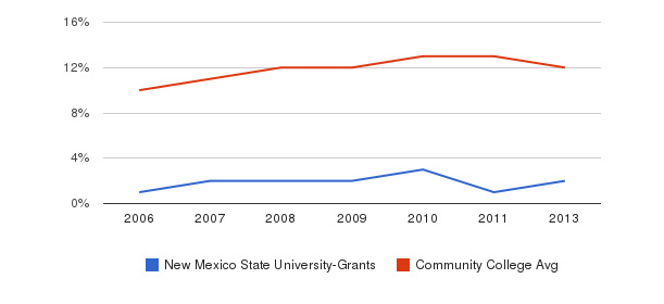 New Mexico State University-Grants Black&nbsp(2006-2013)