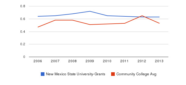 New Mexico State University-Grants Diversity Score&nbsp(2006-2013)