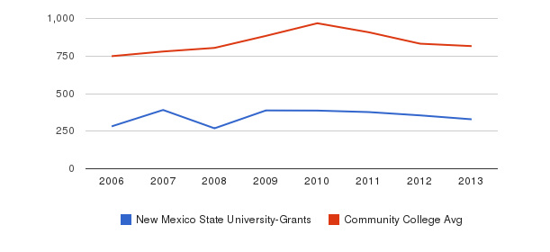 New Mexico State University-Grants Full-Time Students&nbsp(2006-2013)