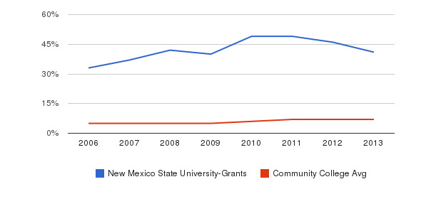 New Mexico State University-Grants Hispanic&nbsp(2006-2013)