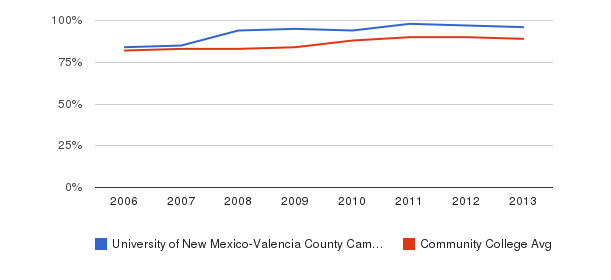 University of New Mexico-Valencia County Campus % Students Receiving Some Financial Aid&nbsp(2006-2013)