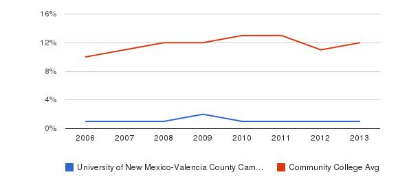 University of New Mexico-Valencia County Campus Black&nbsp(2006-2013)