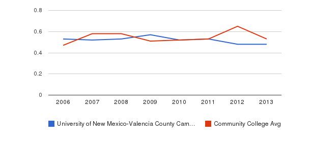 University of New Mexico-Valencia County Campus Diversity Score&nbsp(2006-2013)