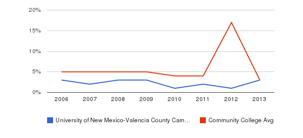 University of New Mexico-Valencia County Campus Unknown&nbsp(2006-2013)