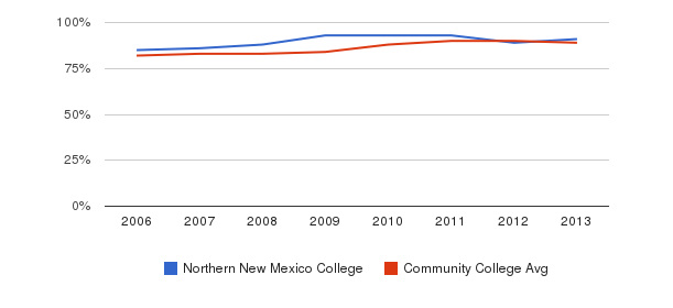 Northern New Mexico College % Students Receiving Some Financial Aid&nbsp(2006-2013)