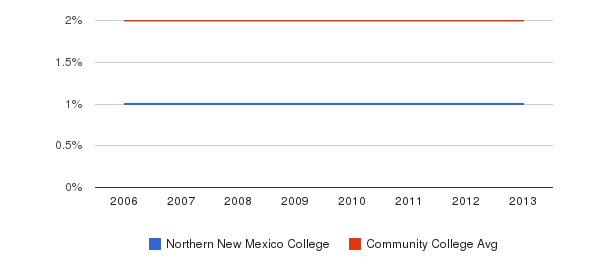 Northern New Mexico College Asian&nbsp(2006-2013)