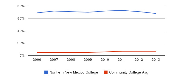Northern New Mexico College Hispanic&nbsp(2006-2013)
