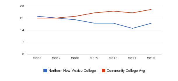 Northern New Mexico College student staff&nbsp(2006-2013)
