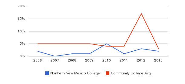 Northern New Mexico College Unknown&nbsp(2006-2013)