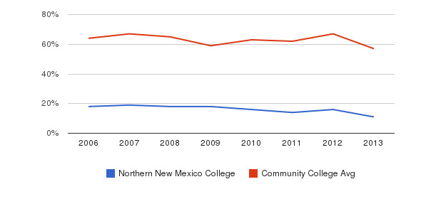 Northern New Mexico College White&nbsp(2006-2013)