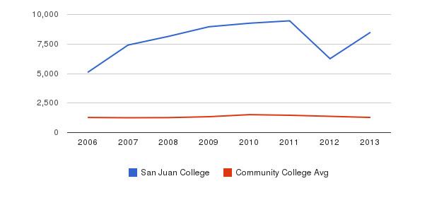 San Juan College Total Enrollment&nbsp(2006-2013)