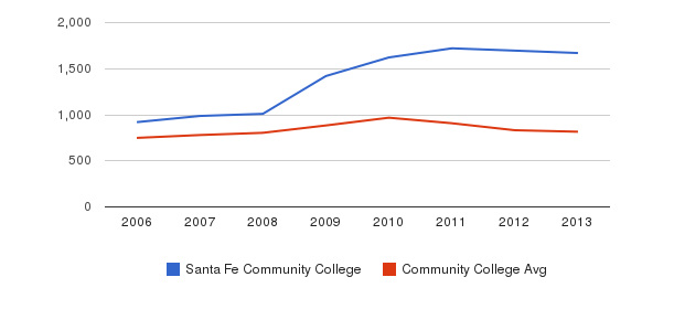 Santa Fe Community College Full-Time Students&nbsp(2006-2013)
