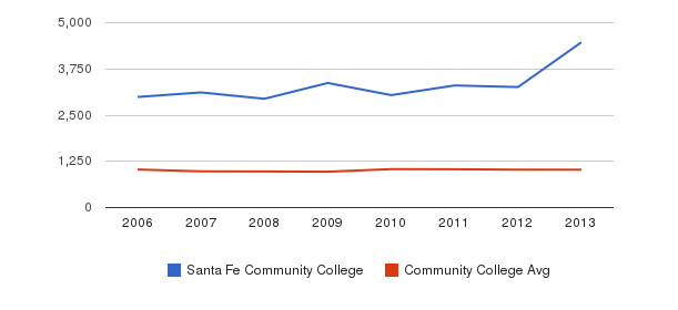 Santa Fe Community College Part-Time Students&nbsp(2006-2013)
