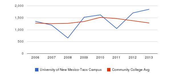 University of New Mexico-Taos Campus Total Enrollment&nbsp(2006-2013)