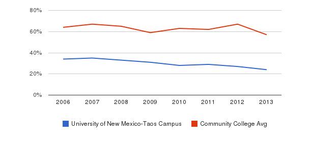 University of New Mexico-Taos Campus White&nbsp(2006-2013)