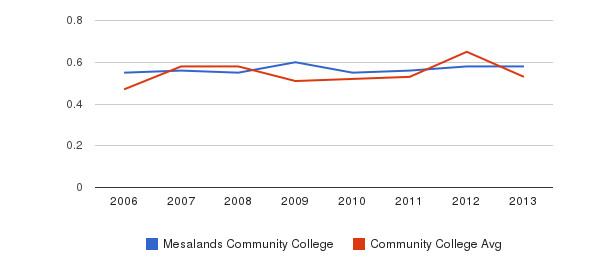 Mesalands Community College Diversity Score&nbsp(2006-2013)