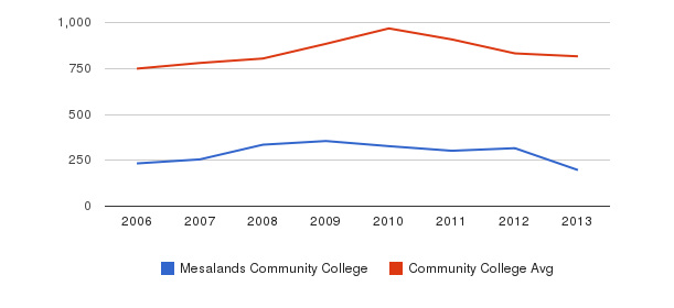 Mesalands Community College Full-Time Students&nbsp(2006-2013)
