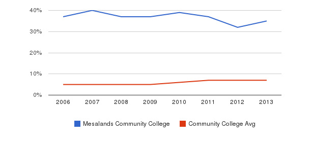 Mesalands Community College Hispanic&nbsp(2006-2013)