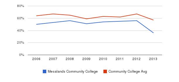 Mesalands Community College White&nbsp(2006-2013)