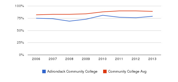 Adirondack Community College % Students Receiving Some Financial Aid&nbsp(2006-2013)