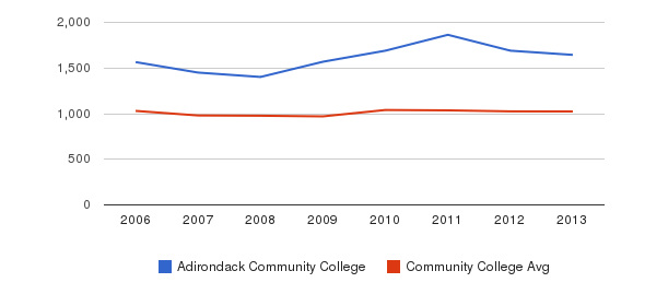 Adirondack Community College Part-Time Students&nbsp(2006-2013)