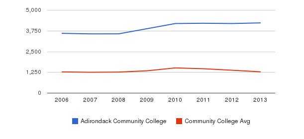 Adirondack Community College Total Enrollment&nbsp(2006-2013)