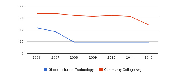 Globe Institute of Technology Total Faculty&nbsp(2006-2013)