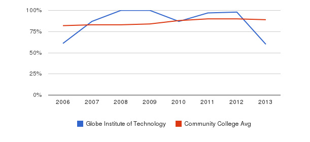 Globe Institute of Technology % Students Receiving Some Financial Aid&nbsp(2006-2013)
