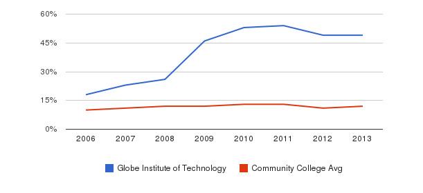 Globe Institute of Technology Black&nbsp(2006-2013)