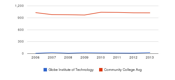 Globe Institute of Technology Part-Time Students&nbsp(2006-2013)