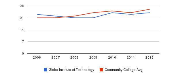 Globe Institute of Technology student staff&nbsp(2006-2013)