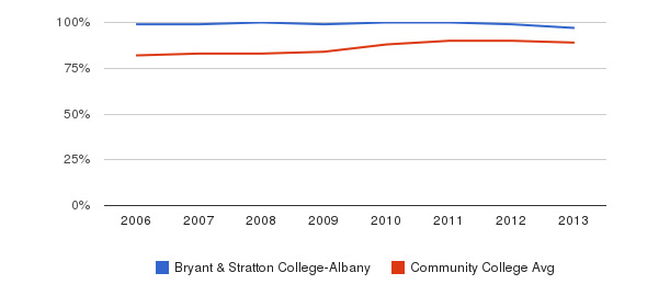 Bryant & Stratton College-Albany % Students Receiving Some Financial Aid&nbsp(2006-2013)