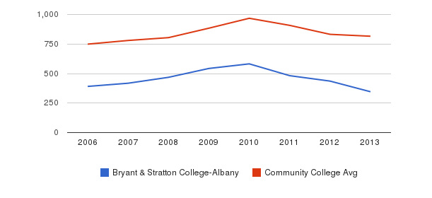 Bryant & Stratton College-Albany Full-Time Students&nbsp(2006-2013)