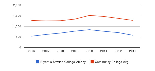 Bryant & Stratton College-Albany Total Enrollment&nbsp(2006-2013)