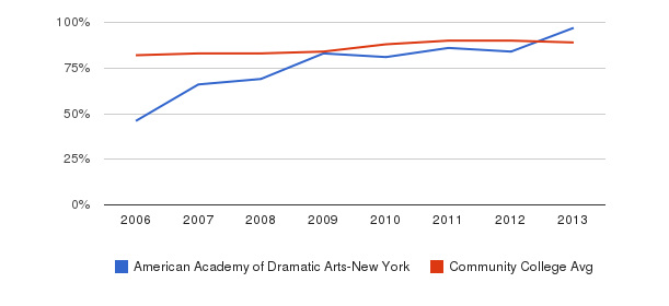 American Academy of Dramatic Arts-New York % Students Receiving Some Financial Aid&nbsp(2006-2013)
